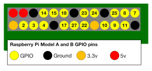 a-and-b-gpio-numbers